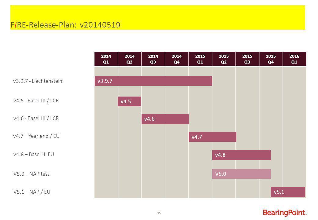 FiRE-Release-Plan: v20140519 v3.9.7 - Liechtenstein v3.9.7