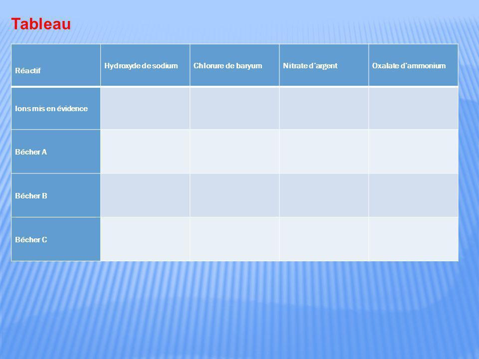 Tableau Réactif Hydroxyde de sodium Chlorure de baryum