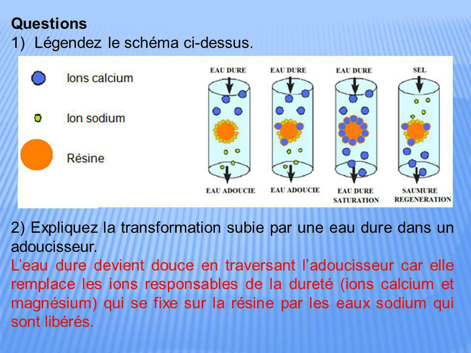 Questions Légendez le schéma ci-dessus. 2) Expliquez la transformation subie par une eau dure dans un adoucisseur.