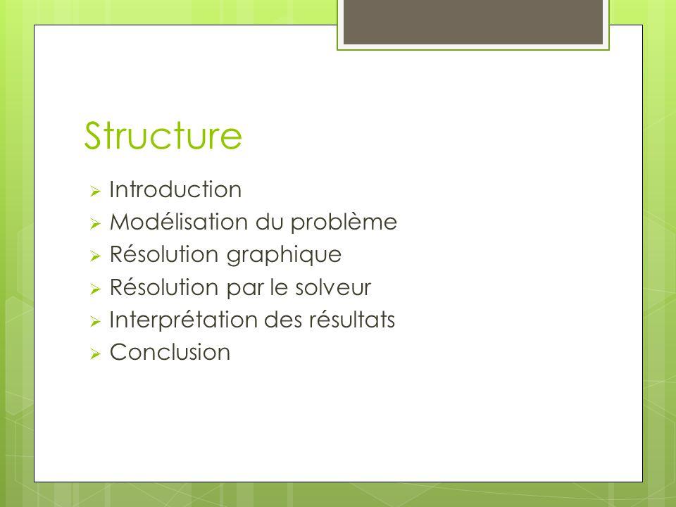 Structure Introduction Modélisation du problème Résolution graphique