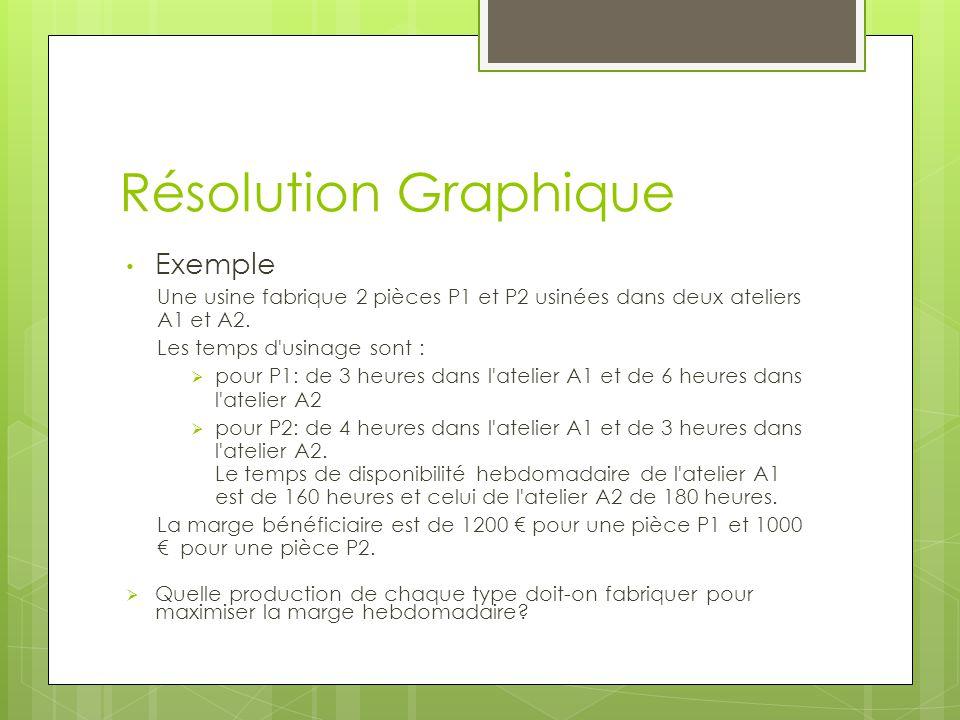 Résolution Graphique Exemple