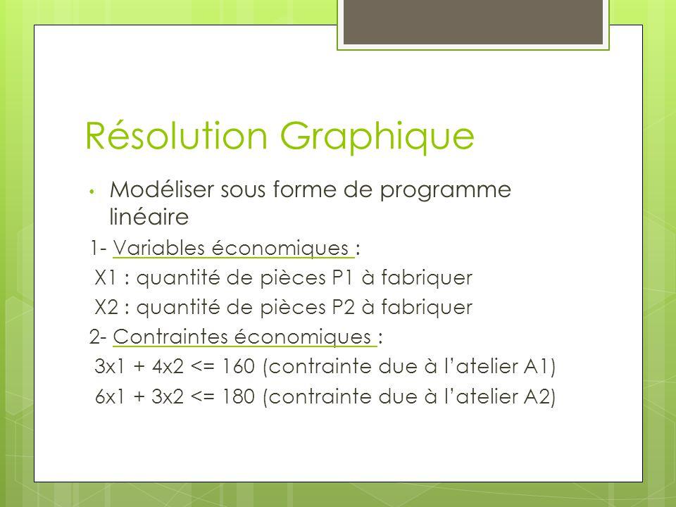Résolution Graphique Modéliser sous forme de programme linéaire