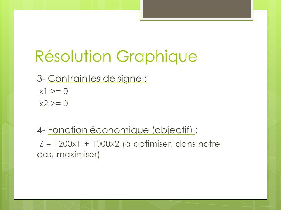 Résolution Graphique 3- Contraintes de signe :