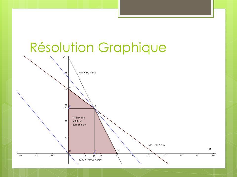 Résolution Graphique