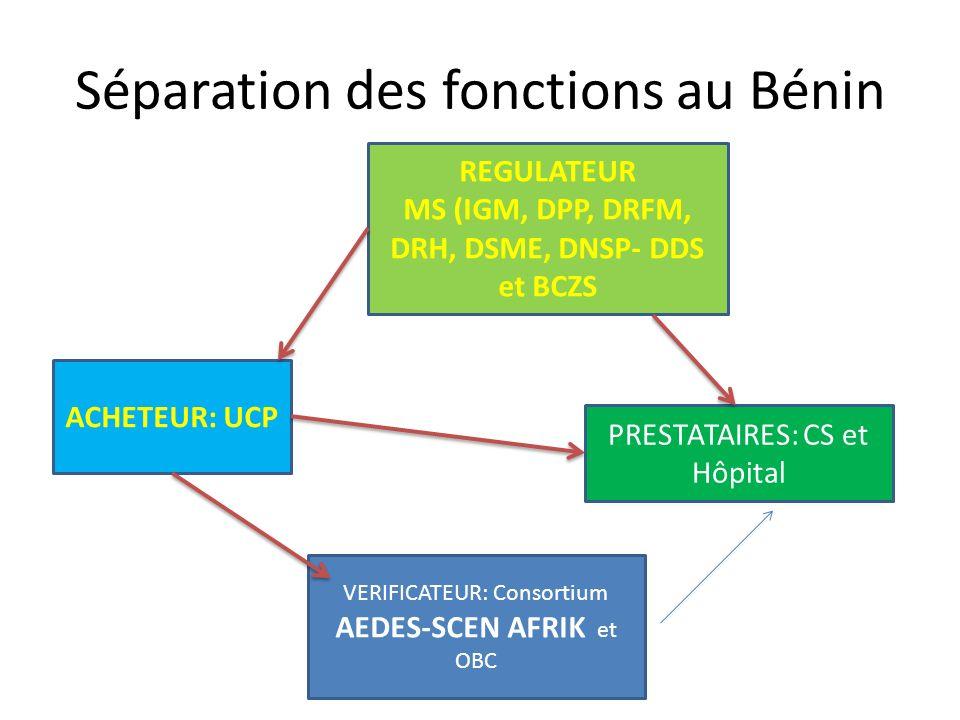 Séparation des fonctions au Bénin