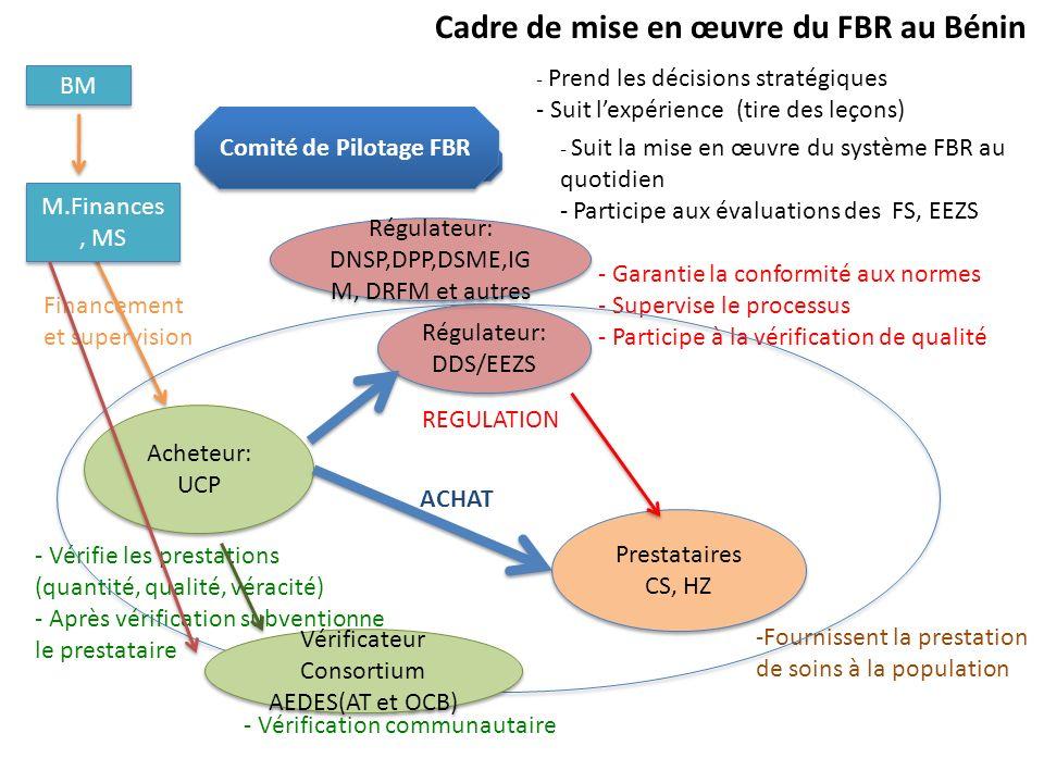 Cadre de mise en œuvre du FBR au Bénin