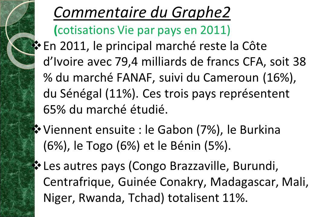 Commentaire du Graphe2 (cotisations Vie par pays en 2011)