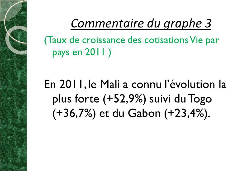 Commentaire du graphe 3 (Taux de croissance des cotisations Vie par pays en 2011 )