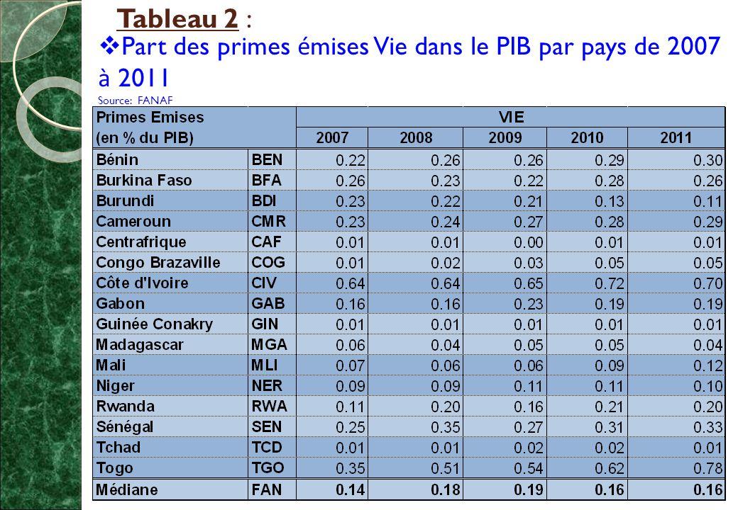 Part des primes émises Vie dans le PIB par pays de 2007 à 2011