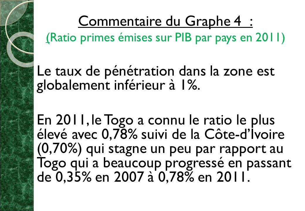 Commentaire du Graphe 4 :