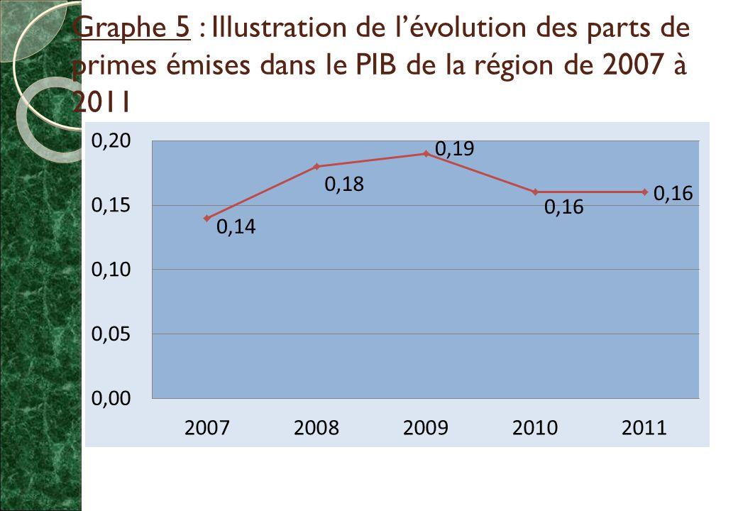 Graphe 5 : Illustration de l'évolution des parts de primes émises dans le PIB de la région de 2007 à 2011