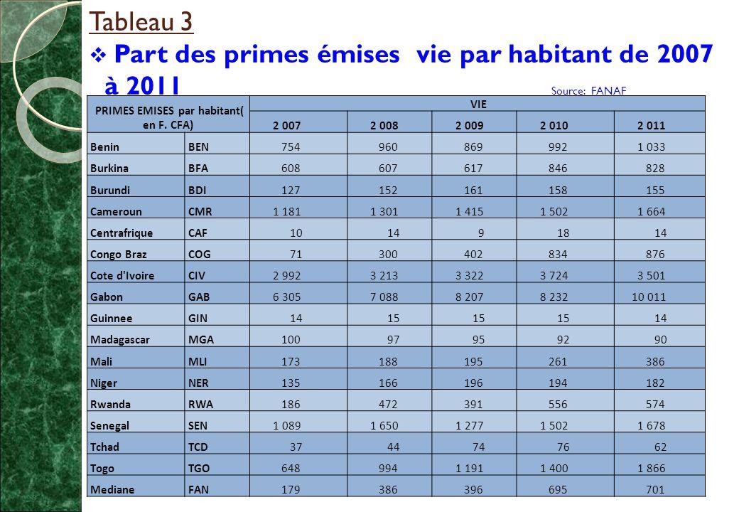 PRIMES EMISES par habitant( en F. CFA)
