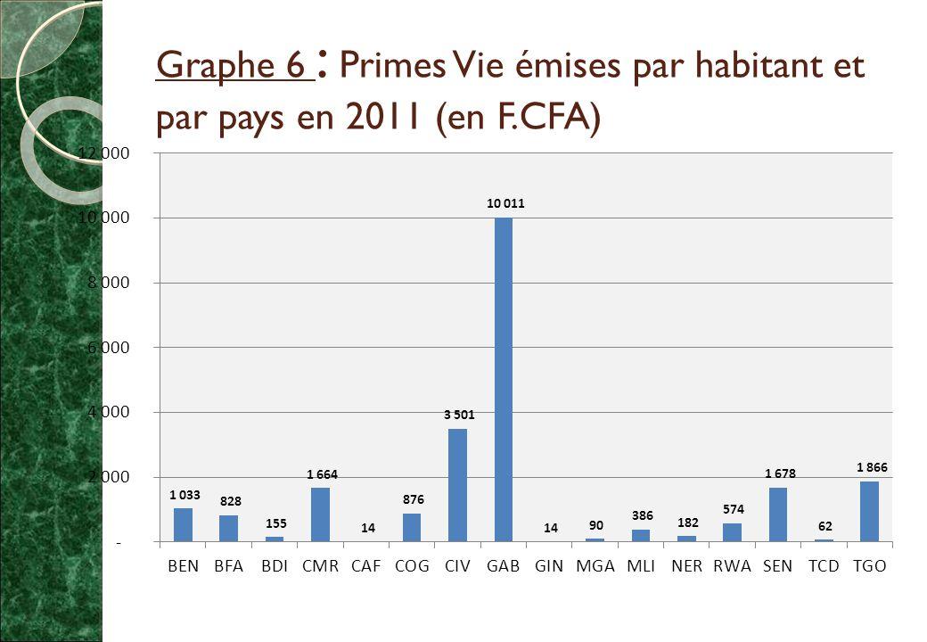 Graphe 6 : Primes Vie émises par habitant et par pays en 2011 (en F