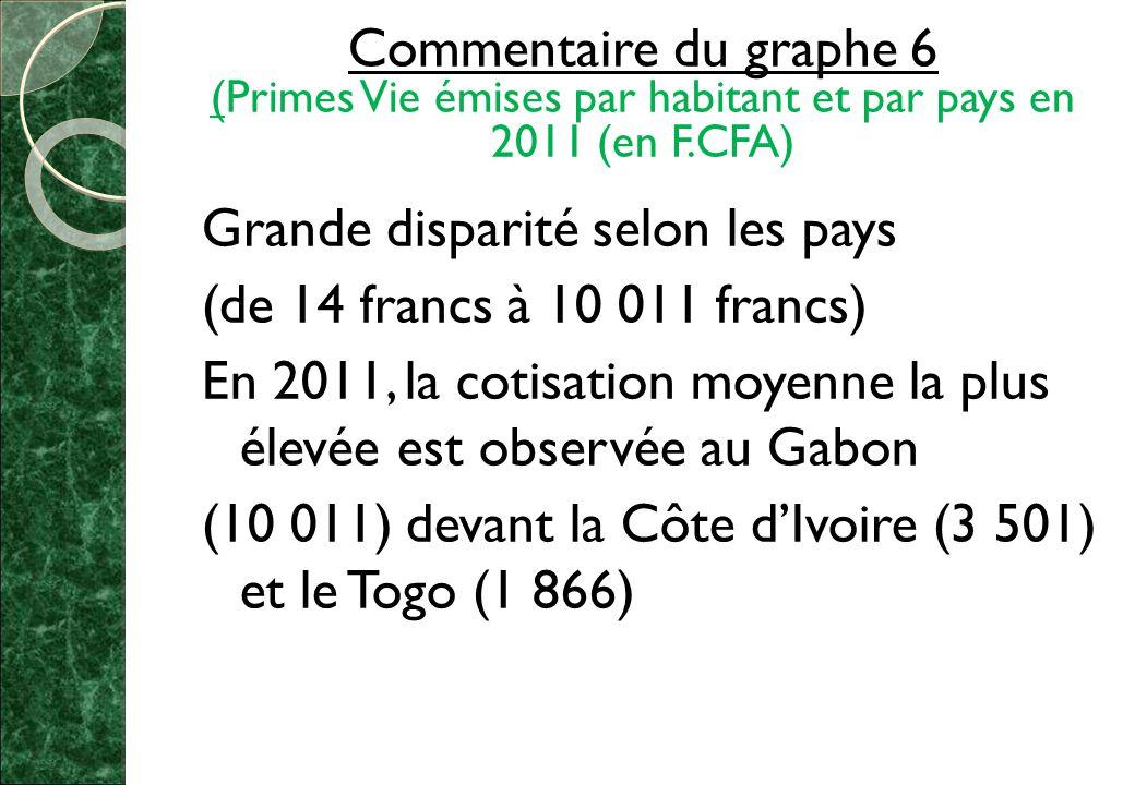 Commentaire du graphe 6 (Primes Vie émises par habitant et par pays en 2011 (en F.CFA)