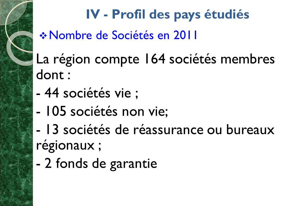 IV - Profil des pays étudiés