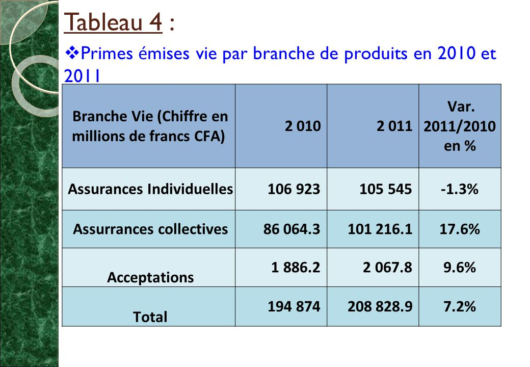 Tableau 4 : Primes émises vie par branche de produits en 2010 et 2011