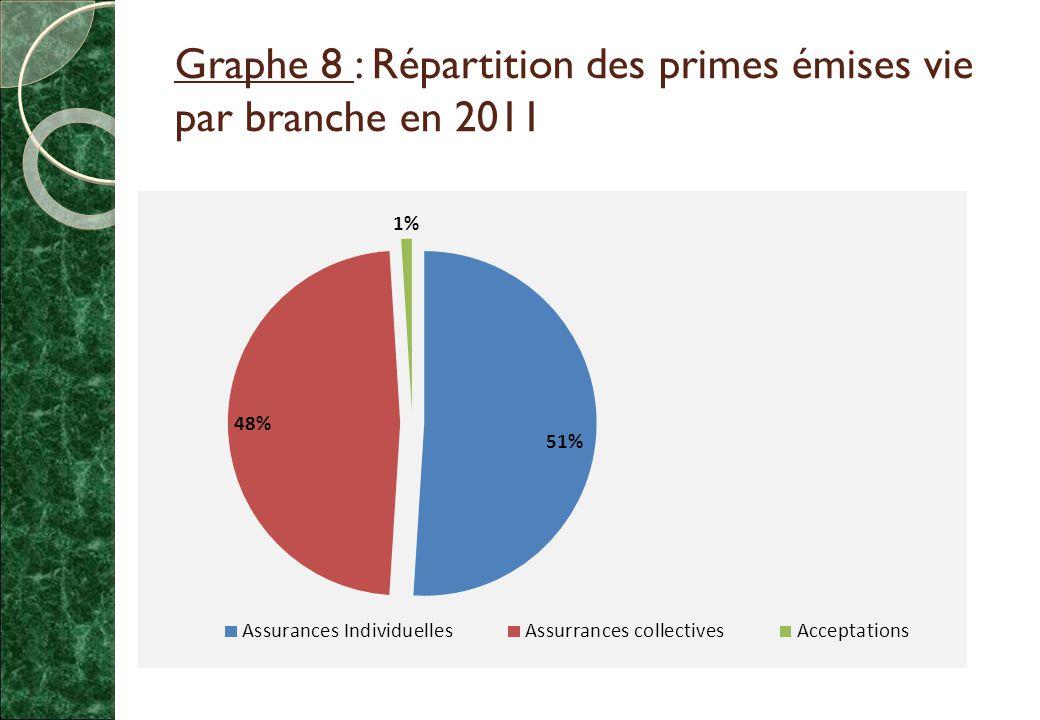 Graphe 8 : Répartition des primes émises vie par branche en 2011