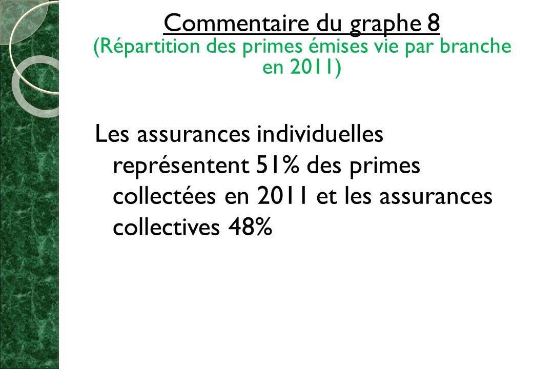 Commentaire du graphe 8 (Répartition des primes émises vie par branche en 2011)