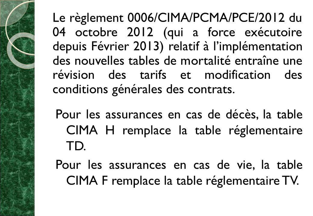 Le règlement 0006/CIMA/PCMA/PCE/2012 du 04 octobre 2012 (qui a force exécutoire depuis Février 2013) relatif à l'implémentation des nouvelles tables de mortalité entraîne une révision des tarifs et modification des conditions générales des contrats.