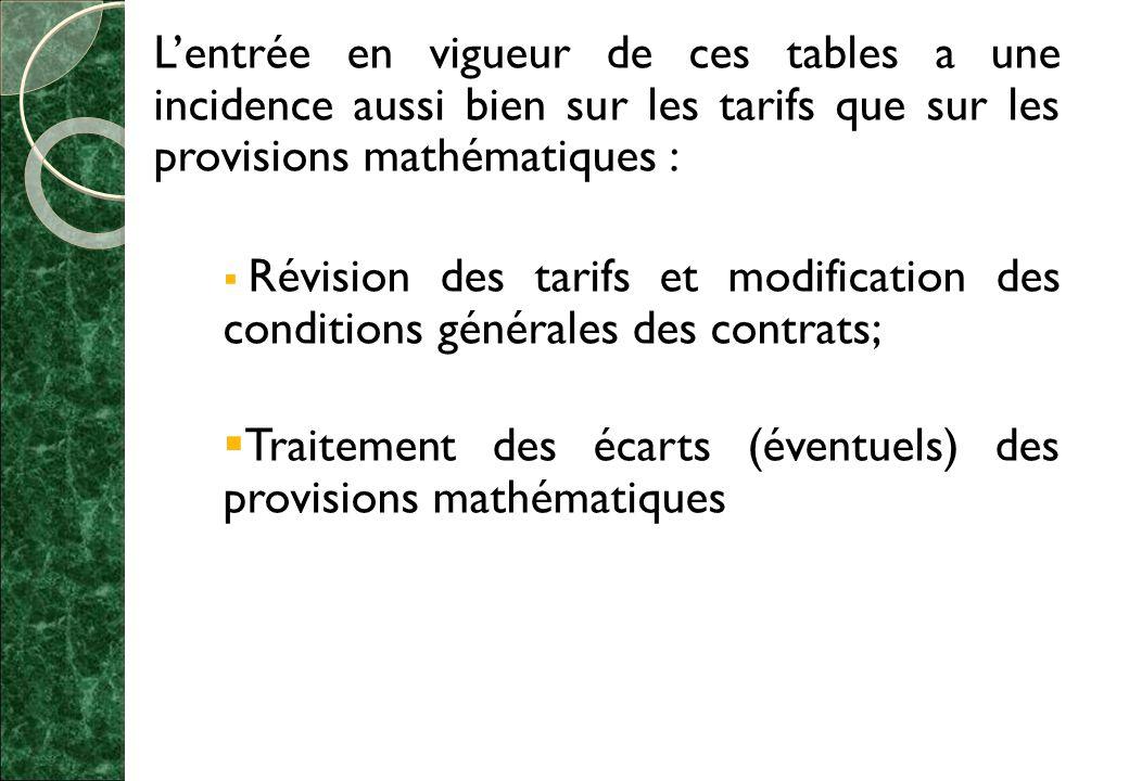 Traitement des écarts (éventuels) des provisions mathématiques