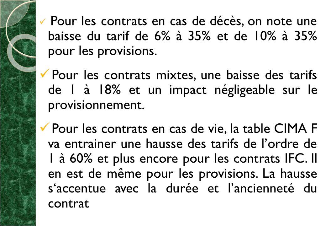 Pour les contrats en cas de décès, on note une baisse du tarif de 6% à 35% et de 10% à 35% pour les provisions.