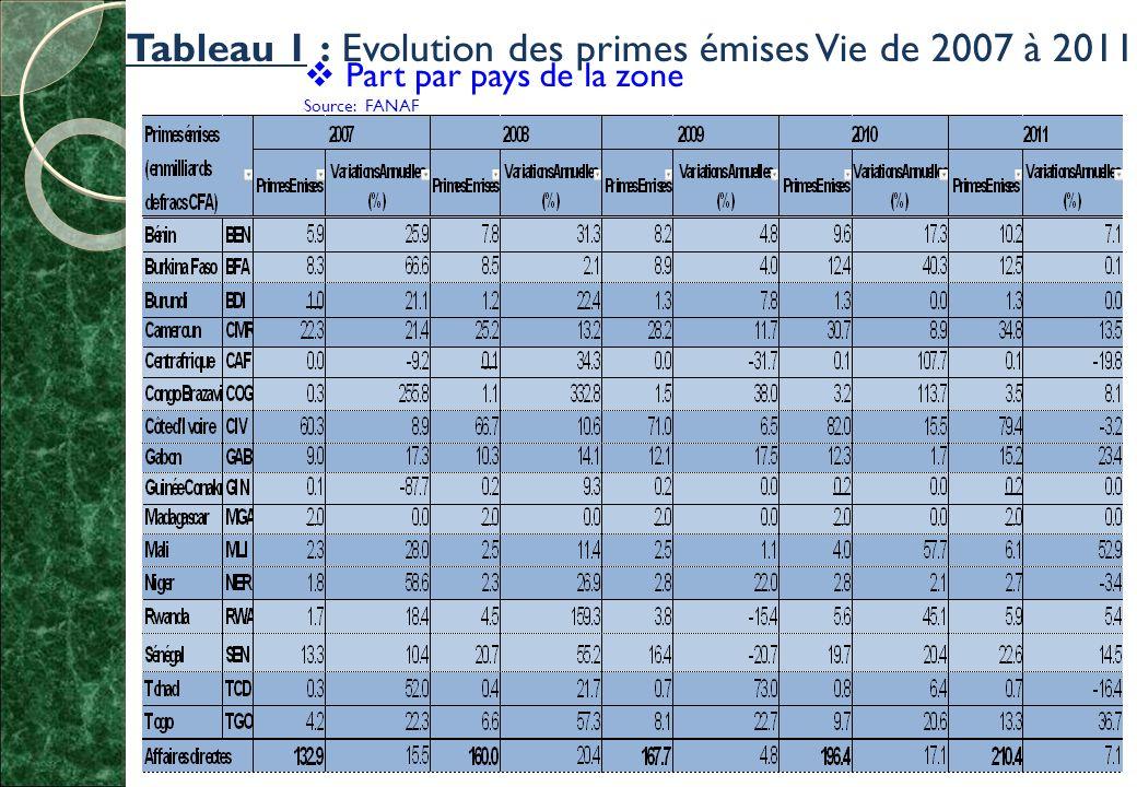 Tableau 1 : Evolution des primes émises Vie de 2007 à 2011