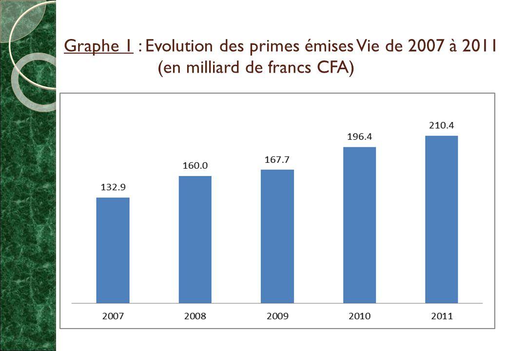 Graphe 1 : Evolution des primes émises Vie de 2007 à 2011