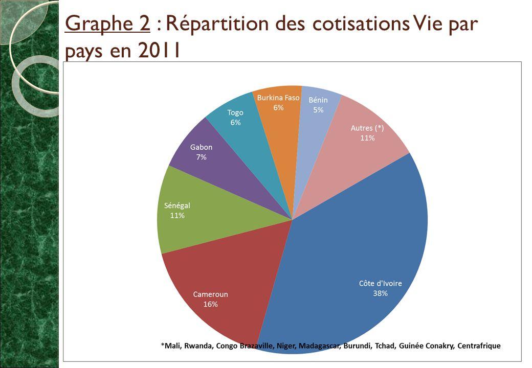 Graphe 2 : Répartition des cotisations Vie par pays en 2011