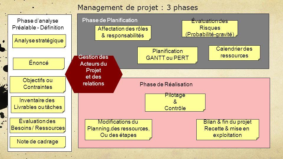 Management de projet : 3 phases
