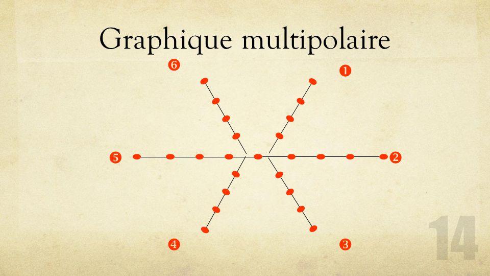 Graphique multipolaire