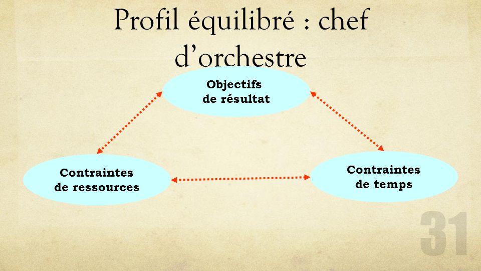 Profil équilibré : chef d'orchestre