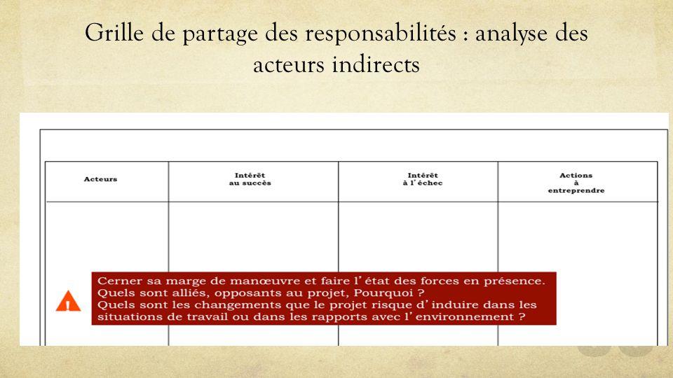 Grille de partage des responsabilités : analyse des acteurs indirects