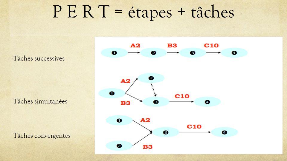 P E R T = étapes + tâches Tâches successives Tâches simultanées
