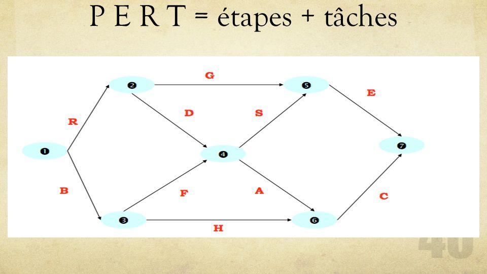 P E R T = étapes + tâches