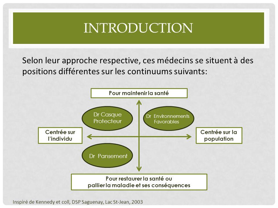 Introduction Selon leur approche respective, ces médecins se situent à des positions différentes sur les continuums suivants: