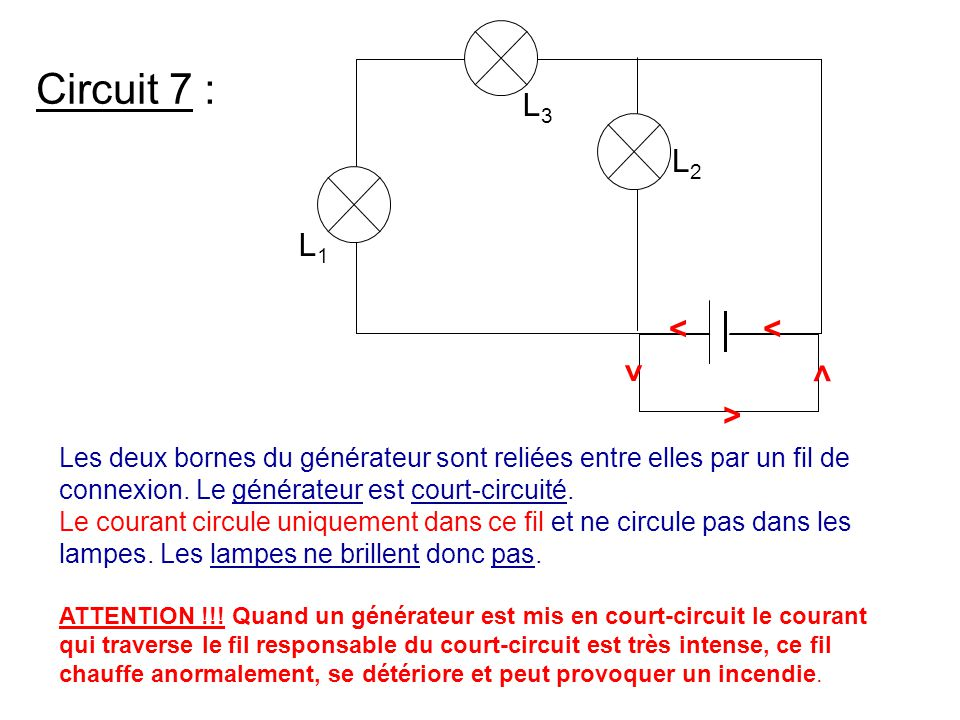 L3 L2. L1. > Circuit 7 : Les deux bornes du générateur sont reliées entre elles par un fil de connexion. Le générateur est court-circuité.