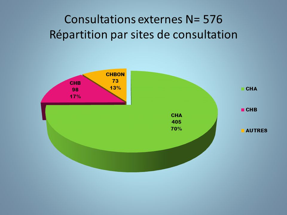 Consultations externes N= 576 Répartition par sites de consultation