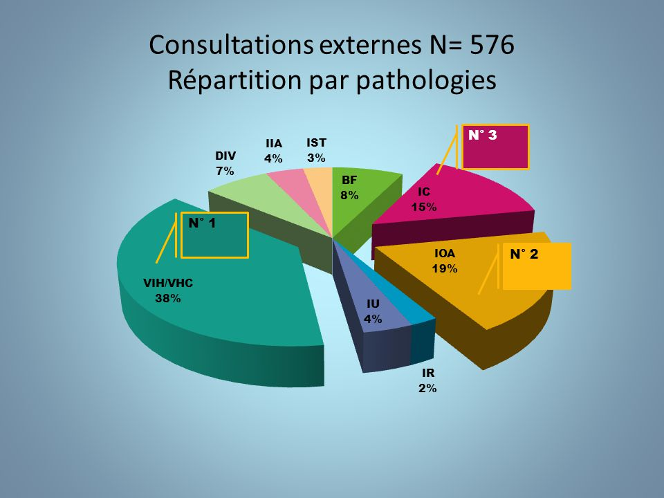 Consultations externes N= 576 Répartition par pathologies