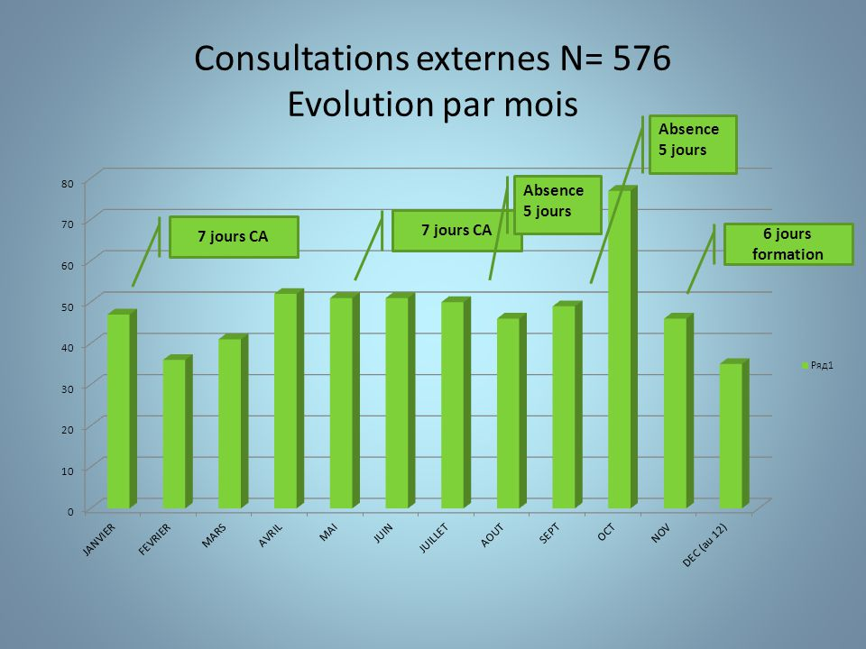 Consultations externes N= 576 Evolution par mois