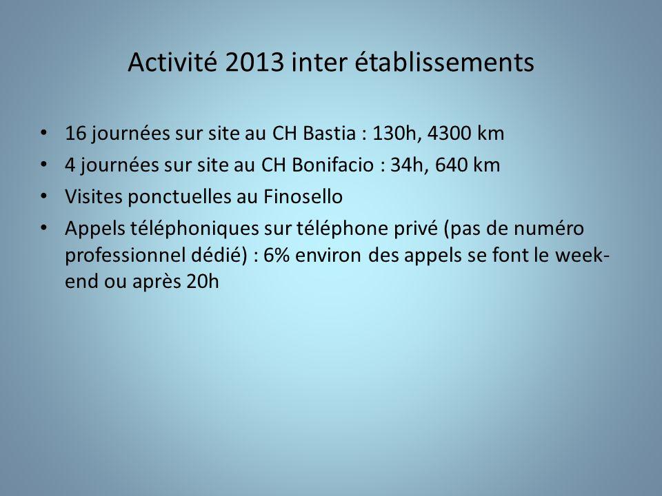 Activité 2013 inter établissements