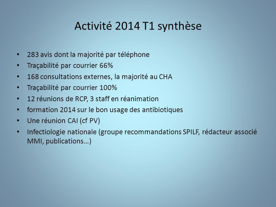 Activité 2014 T1 synthèse 283 avis dont la majorité par téléphone