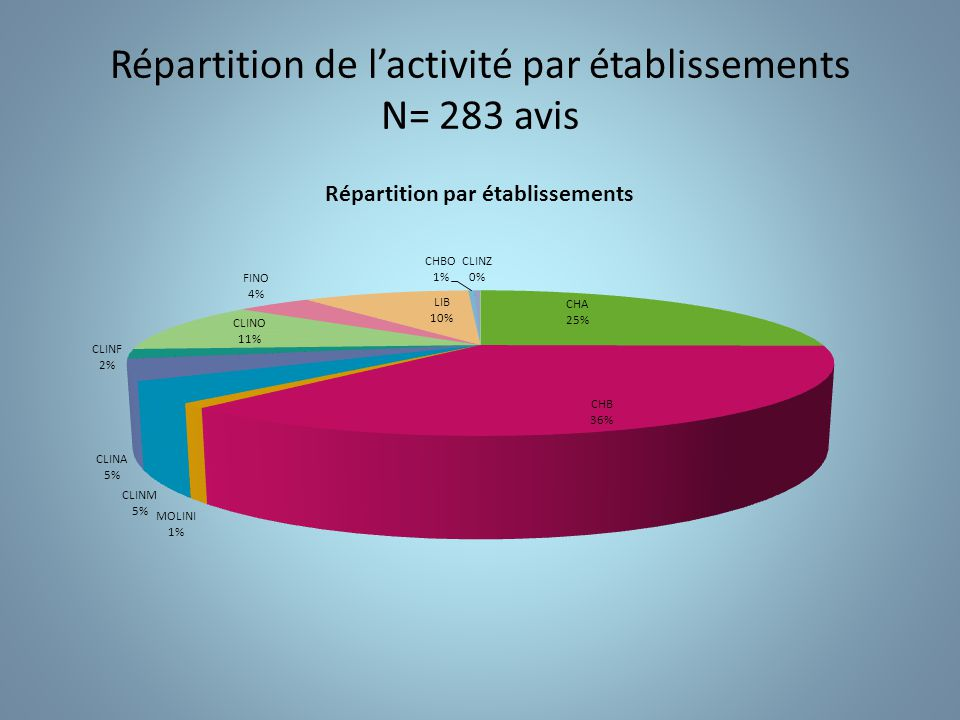 Répartition de l'activité par établissements N= 283 avis