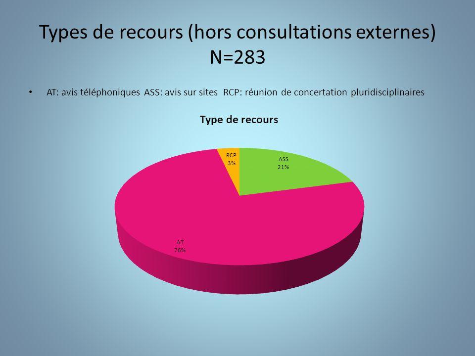 Types de recours (hors consultations externes) N=283
