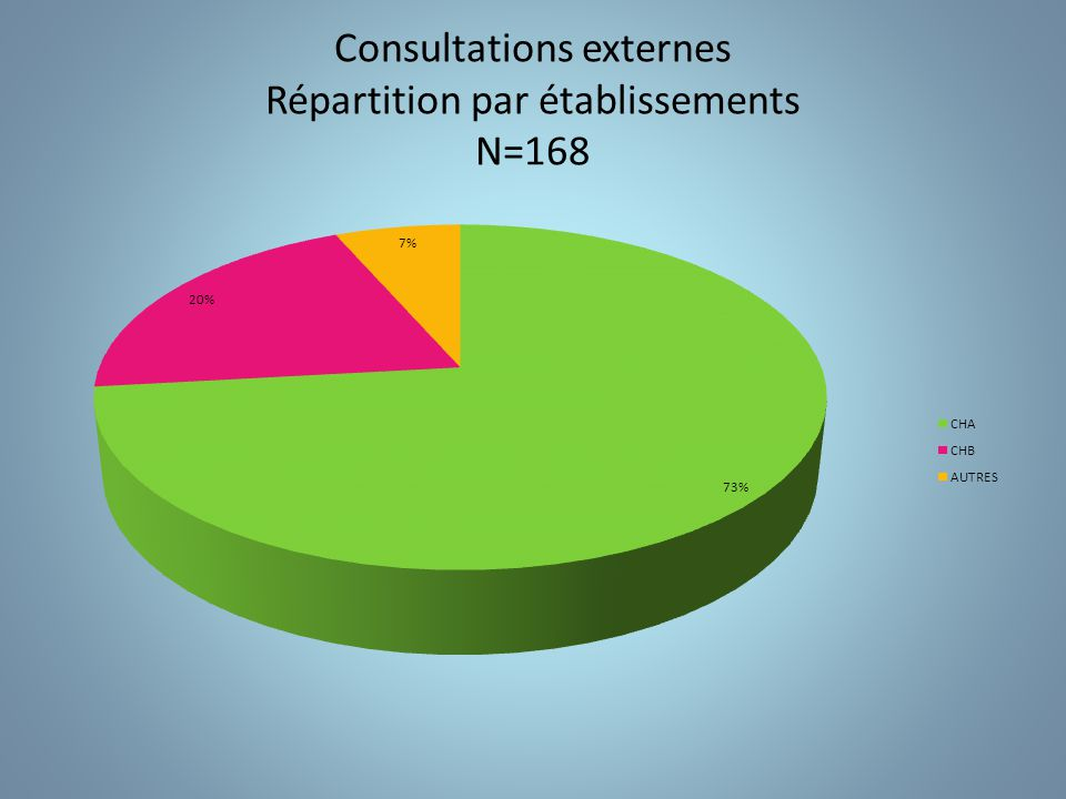 Consultations externes Répartition par établissements N=168