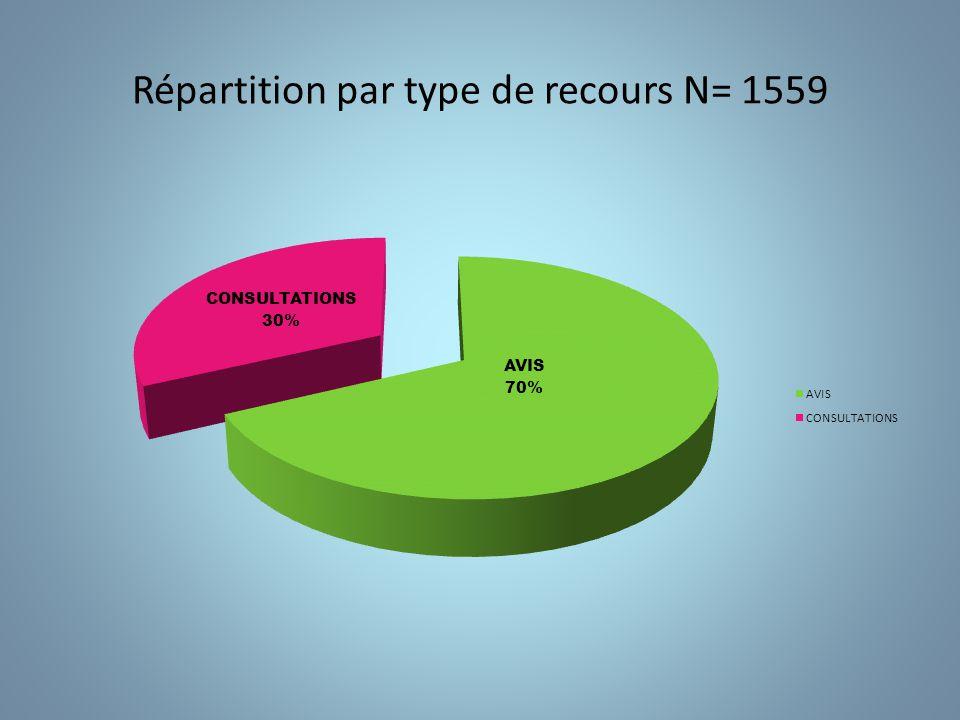 Répartition par type de recours N= 1559