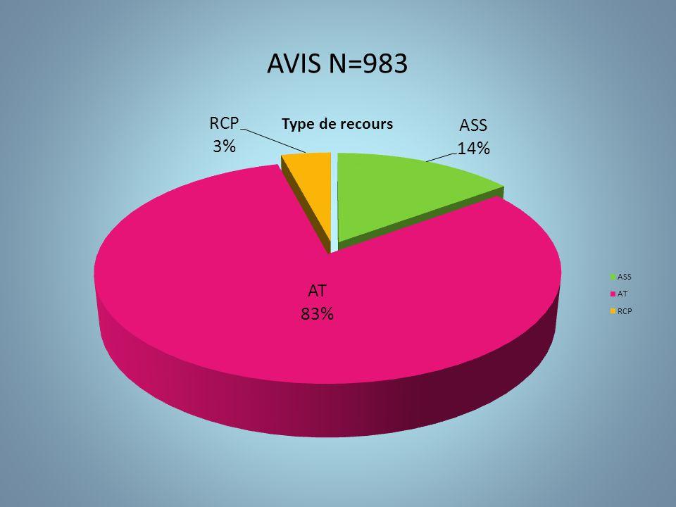 AVIS N=983
