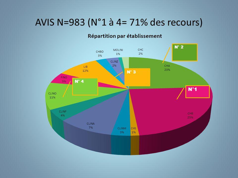 AVIS N=983 (N°1 à 4= 71% des recours)