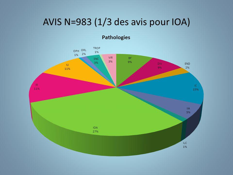 AVIS N=983 (1/3 des avis pour IOA)