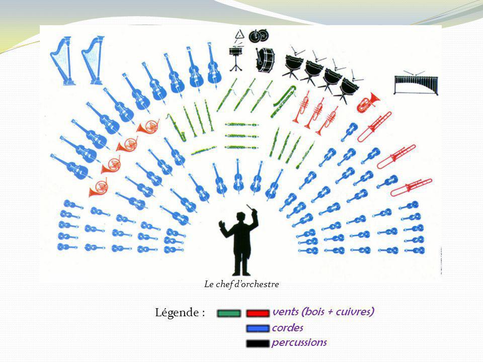 Légende : vents (bois + cuivres) cordes percussions