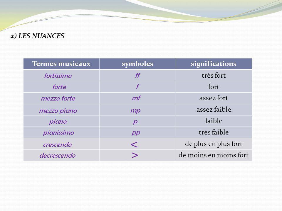 < > 2) LES NUANCES Termes musicaux symboles significations